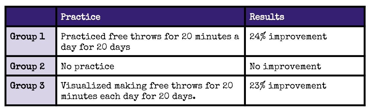 Free throw experiment